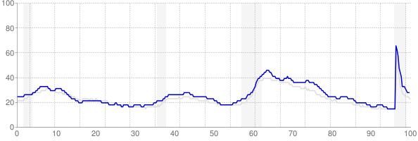Illinois monthly unemployment rate chart from 1990 to May 2021